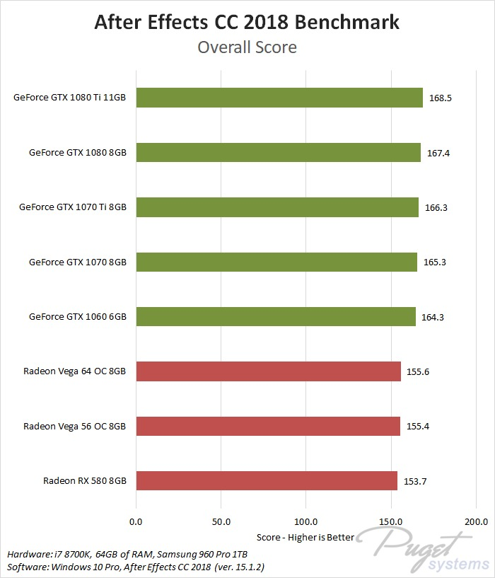 NVIDIA GeForce vs AMD Radeon Vega After Effects CC 2018 Benchmark