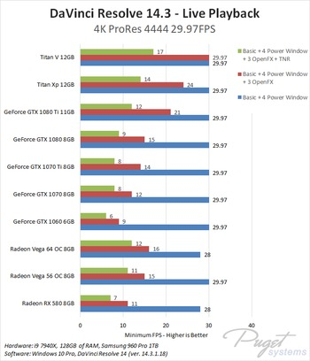 DaVinci Resolve 14: NVIDIA GeForce vs AMD Radeon Vega