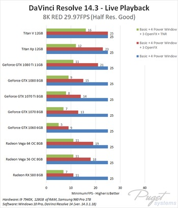 DaVinci Resolve 14: NVIDIA GeForce vs AMD Radeon Vega