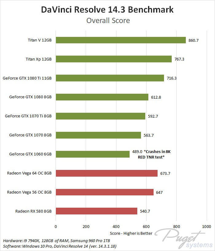 NVIDIA GeForce vs AMD Radeon Vega DaVinci Resolve 14.3 Benchmark