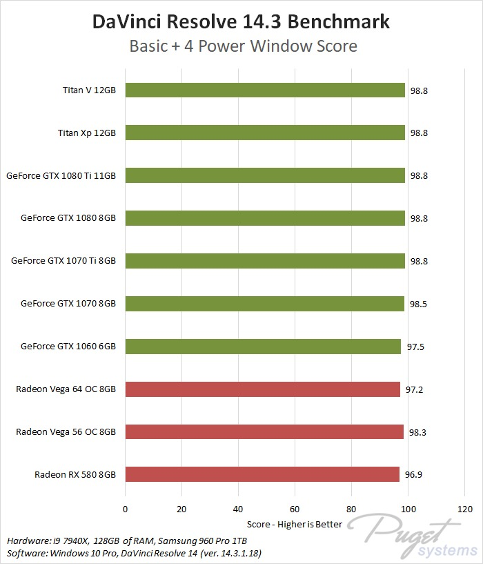 Davinci Resolve 14 Nvidia Geforce Vs Amd Radeon Vega