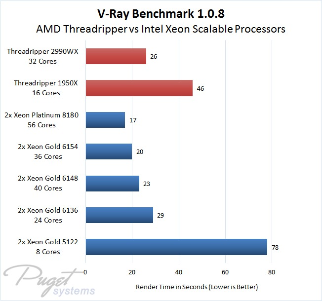 V-Ray CPU Benchmark 1.0.8 AMD Threadripper vs Dual Intel Xeon Scalable Processors
