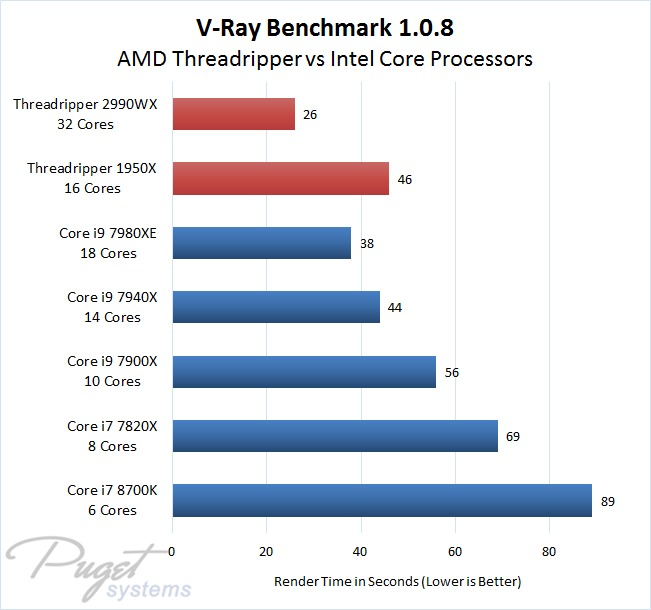 V-Ray CPU Benchmark 1.0.8 AMD Threadripper vs Intel Core i7 and i9 Processors