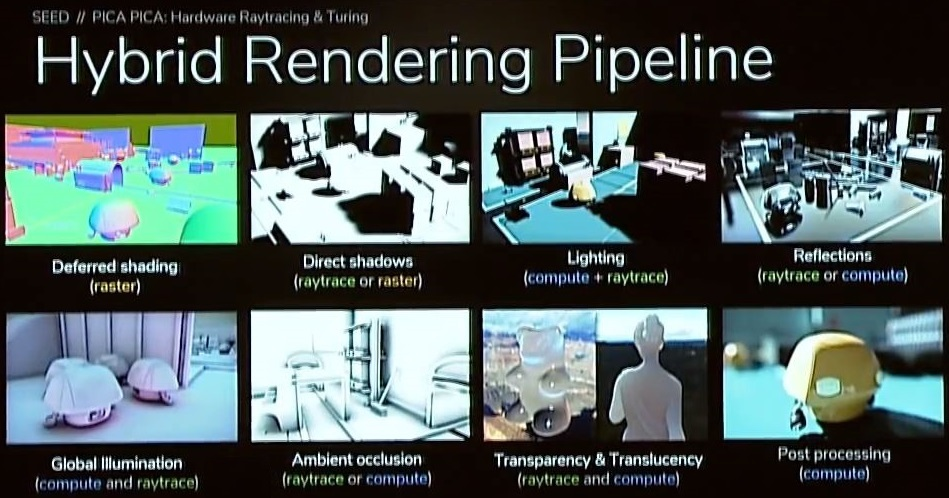 Hybrid Rendering Pipeline on NVIDIA Turing GPU - Example from SEED / PICA
