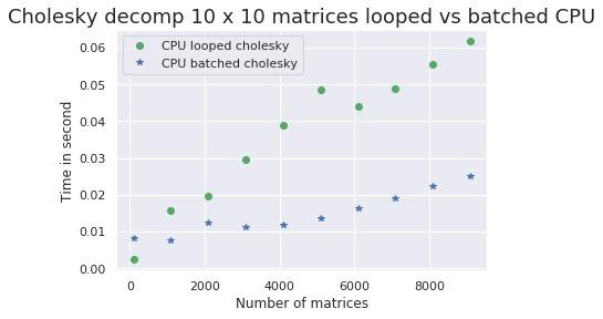 chol 10x10 CPU