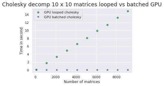 chol10x10-GPU