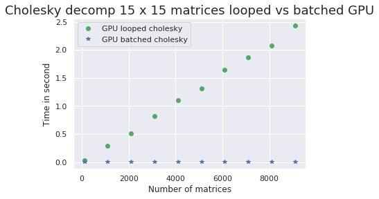 chol15x15-GPU