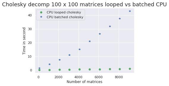 chol100x100-CPU