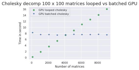 chol100x100-GPU