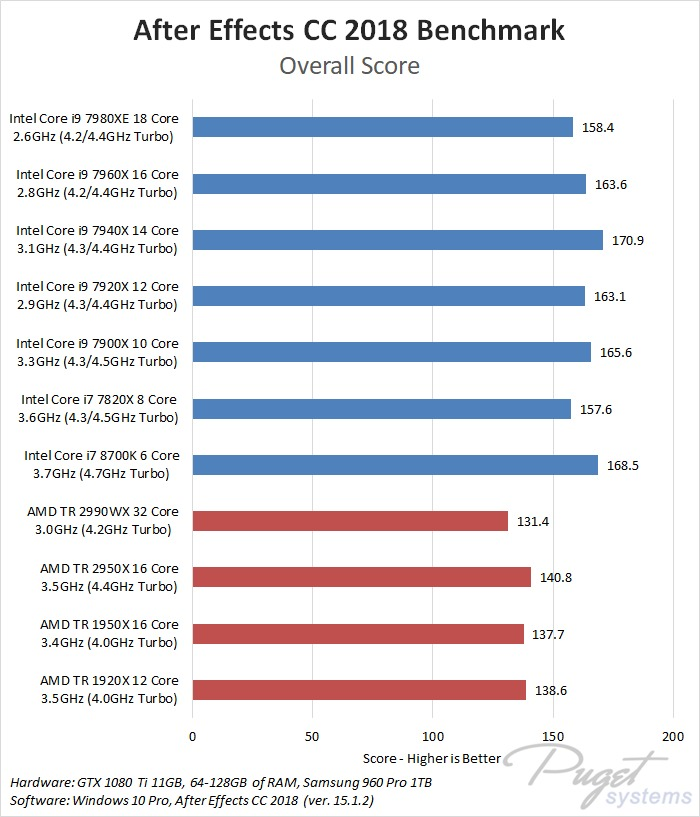 AMD Threadripper 2990WX & 2950X After Effects CC 2018 Benchmark