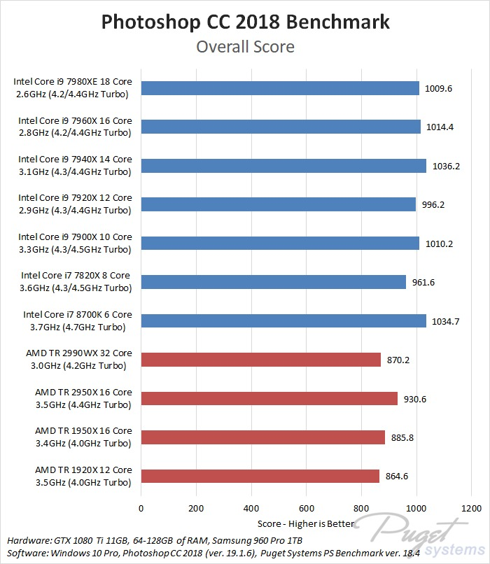 AMD Threadripper 2990WX & 2950X Photoshop CC 2018 Benchmark