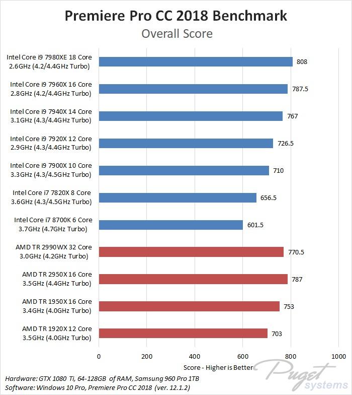 AMD Threadripper 2990WX & 2950X Premiere Pro CC 2018 Benchmark