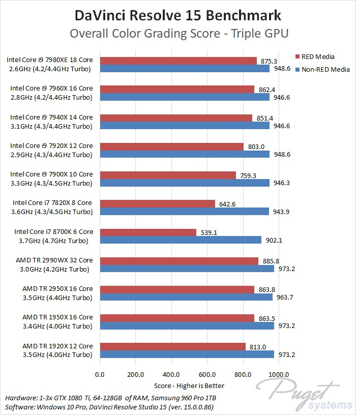 DaVinci Resolve 15: AMD Threadripper 2990WX & 2950X Performance