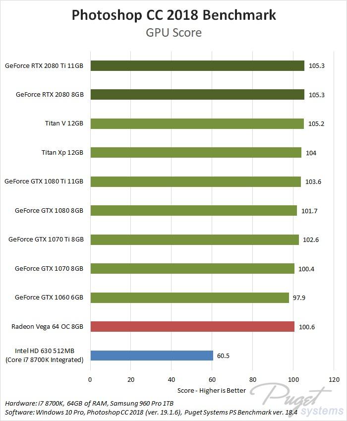 NVIDIA GeForce RTX 2080 Photoshop CC 2018 benchmark