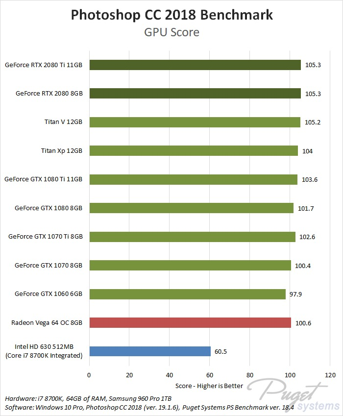 NVIDIA GeForce RTX 2080 Photoshop CC 2018 benchmark