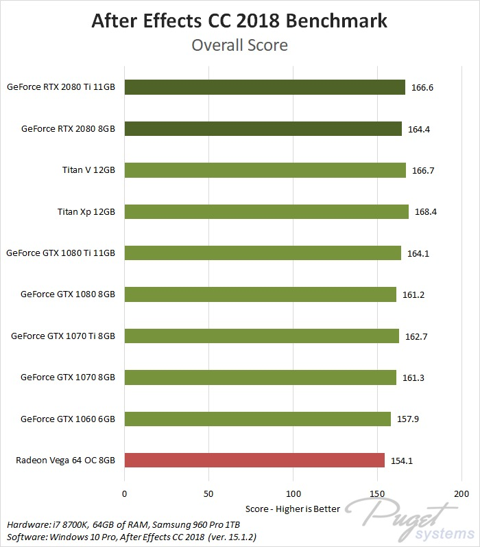 NVIDIA GeForce RTX 2080 & 2080 Ti After Effects CC 2018 Benchmark