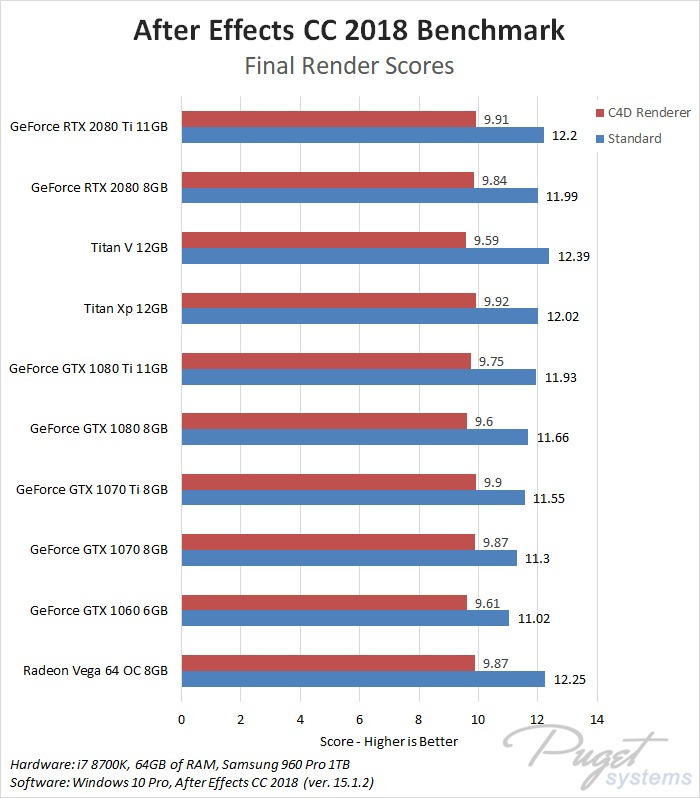After Effects CC 2018: NVIDIA GeForce RTX 2080 & 2080 Ti Performance