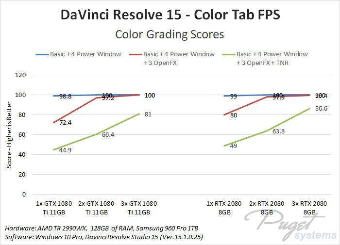DaVinci Resolve GPU scaling benchmark