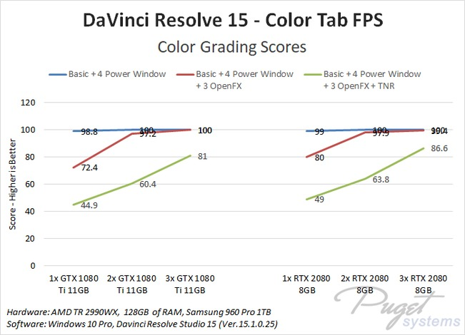 DaVinci Resolve GPU scaling benchmark
