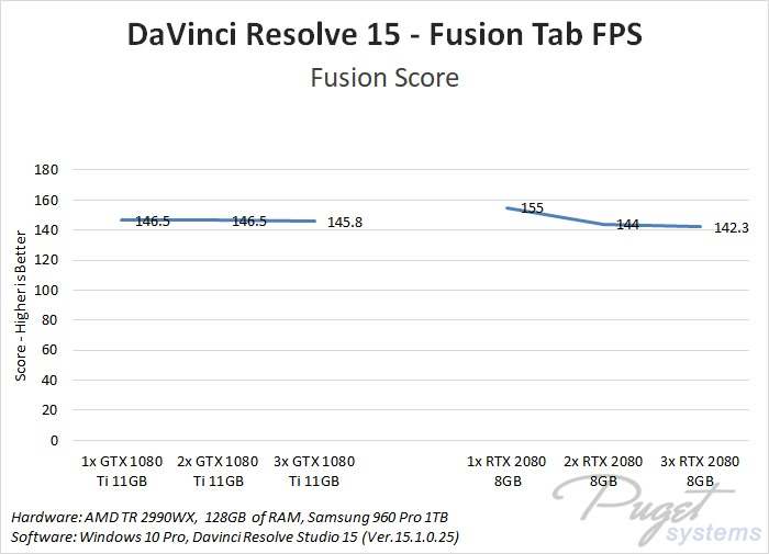 DaVinci Resolve 15: NVIDIA GeForce RTX 2080 & 2080 Ti Performance