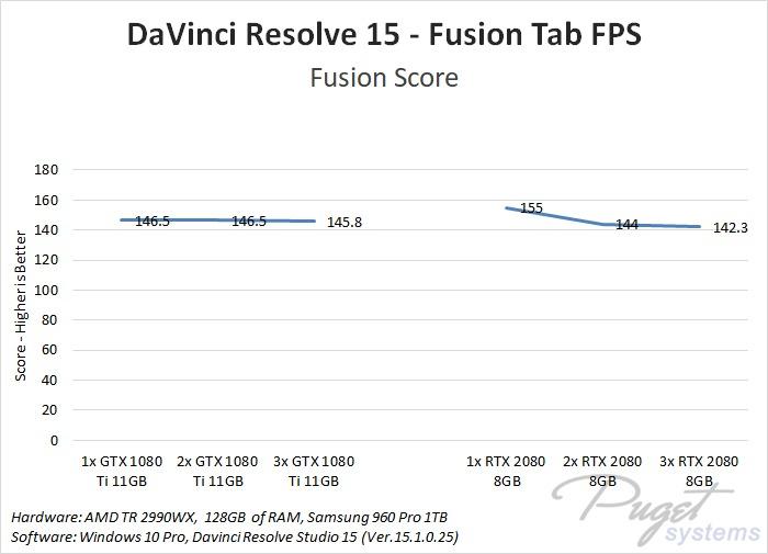 DaVinci Resolve 15: NVIDIA GeForce RTX 2080 & 2080 Ti