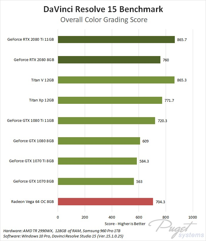 NVIDIA GeForce RTX 2080 & 2080 Ti DaVinci Resolve 15 Benchmark