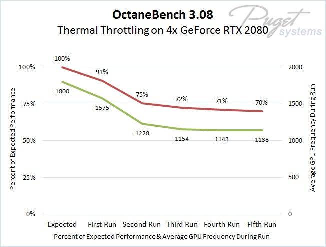 NVIDIA RTX Graphics Card Cooling Issues