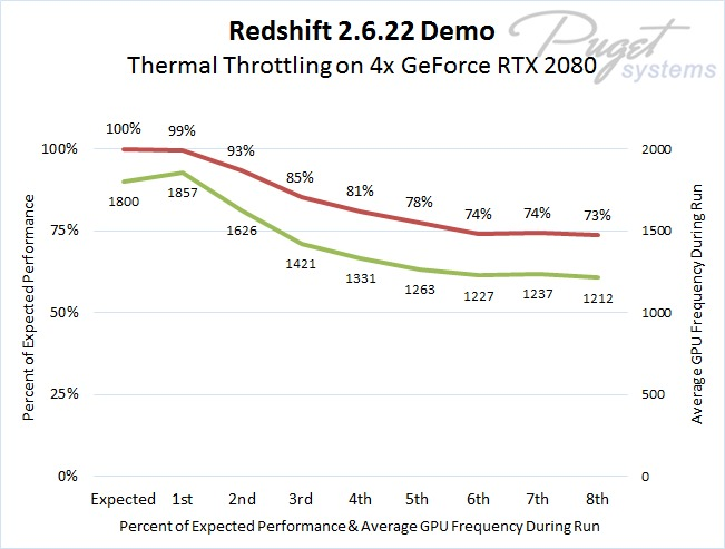 Redshift 2.6.22 Demo Showing Performance Degradation Over Time on Quad NVIDIA GeForce RTX 2080 GPUs