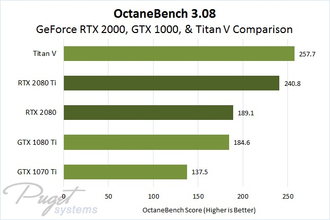OctaneBench 3.08 Titan V, GeForce RTX 2080 Ti, GeForce RTX 2080, GeForce GTX 1080 Ti, and GTX 1070 Ti GPU Performance Comparison
