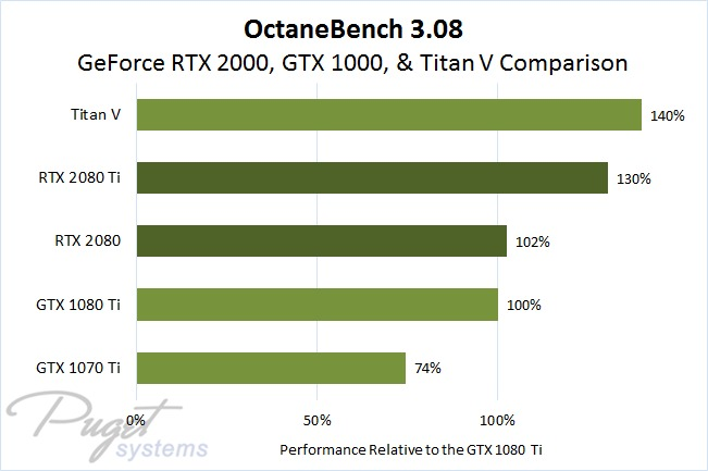 OctaneBench 3.08 Titan V, GeForce RTX 2080 Ti, GeForce RTX 2080, GeForce GTX 1080 Ti, and GTX 1070 Ti GPU Performance as Percentage Compared to GTX 1080 Ti Result