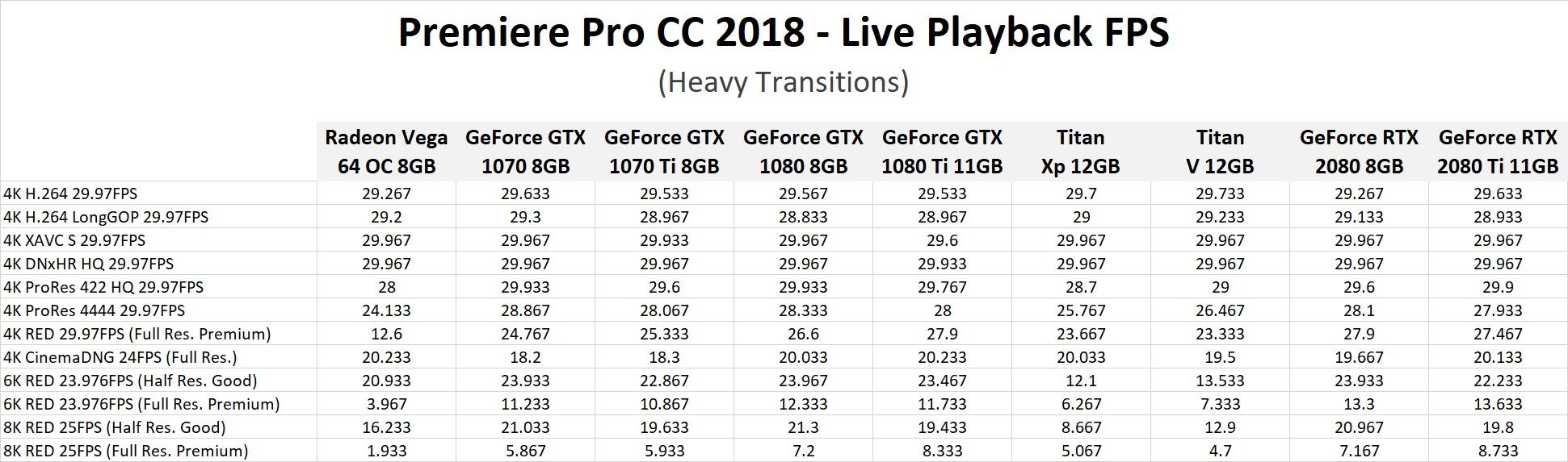 Premiere Pro CC 2018: NVIDIA GeForce RTX 2080 & 2080 Ti Performance