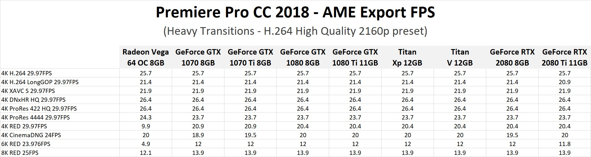 Premiere Pro CC 2018: NVIDIA GeForce RTX 2080 & 2080 Ti Performance