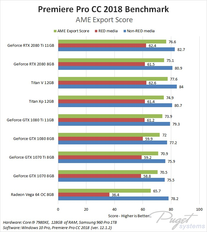 Premiere Pro CC 2018: NVIDIA GeForce RTX 2080 & 2080 Ti