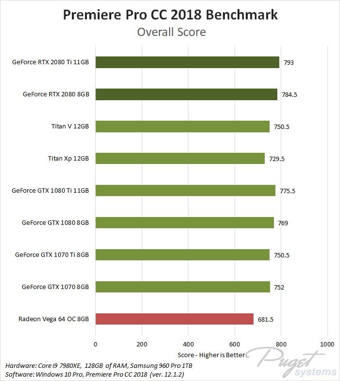 NVIDIA GeForce RTX 2080 & 2080 Ti Premiere Pro CC 2018 Benchmark