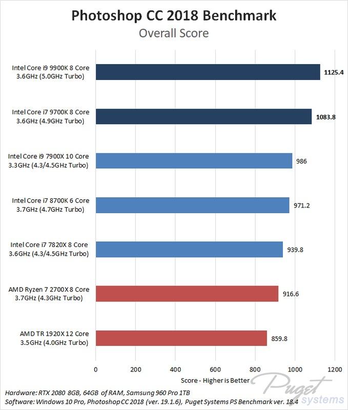 Photoshop CC 2018: Core i7 9700K & i9 9900K Performance