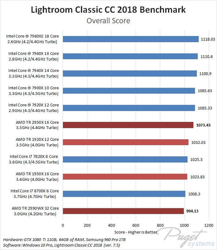 AMD Threadripper 2990WX & 2950X Lightroom Classic CC 2018 Benchmark
