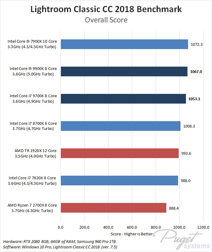 9th Gen Intel Core i7 9700K & i9 9900K Lightroom Classic Benchmark