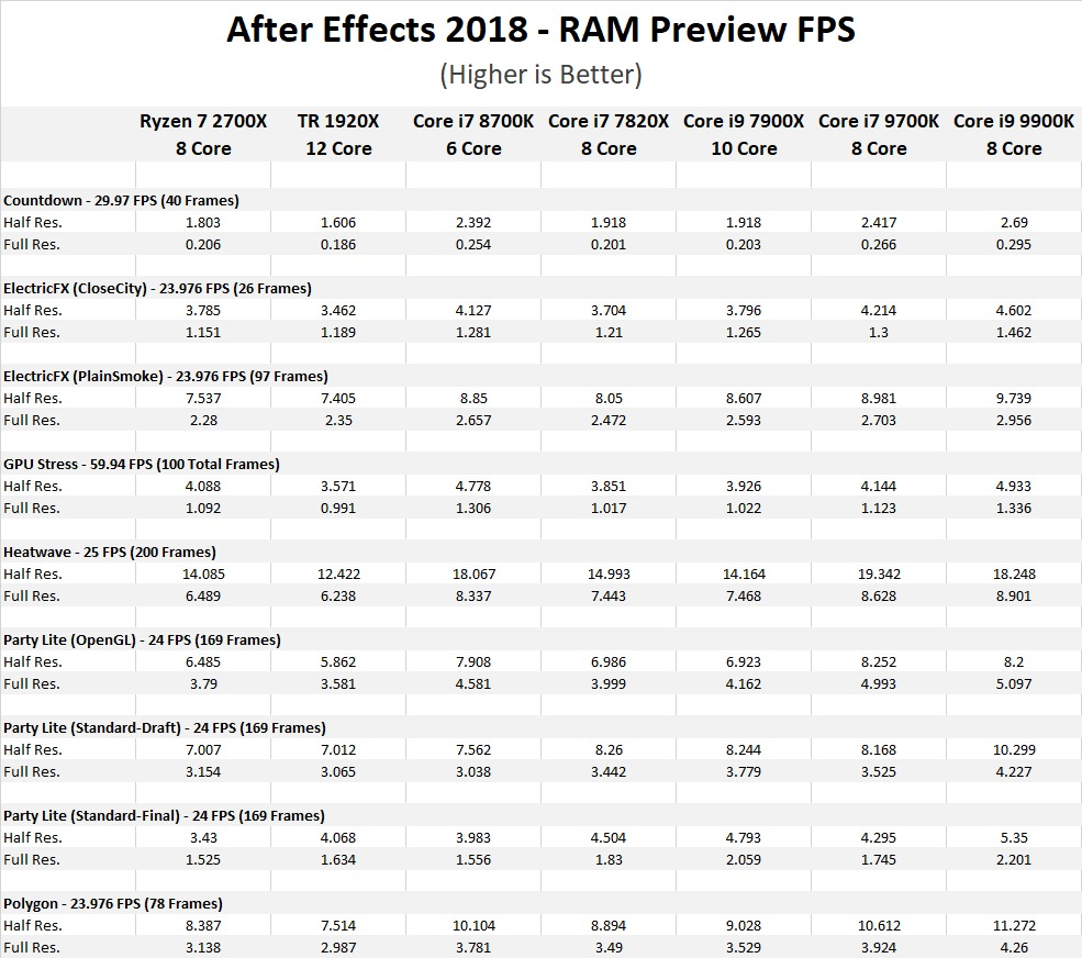 After Effects CC 2018: Core i7 9700K & i9 9900K Performance