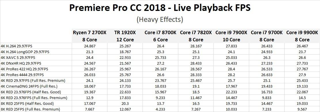 Premiere Pro CC 2018: Core i7 9700K & i9 9900K Performance