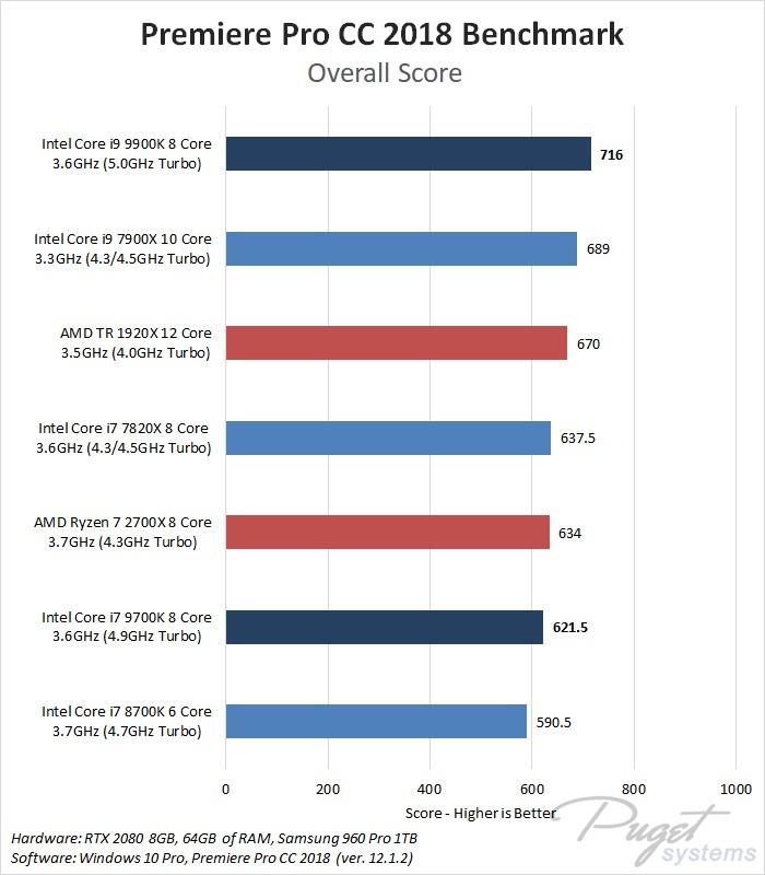 9th Gen Intel Core i7 9700K & i9 9900K Premiere Pro Benchmark