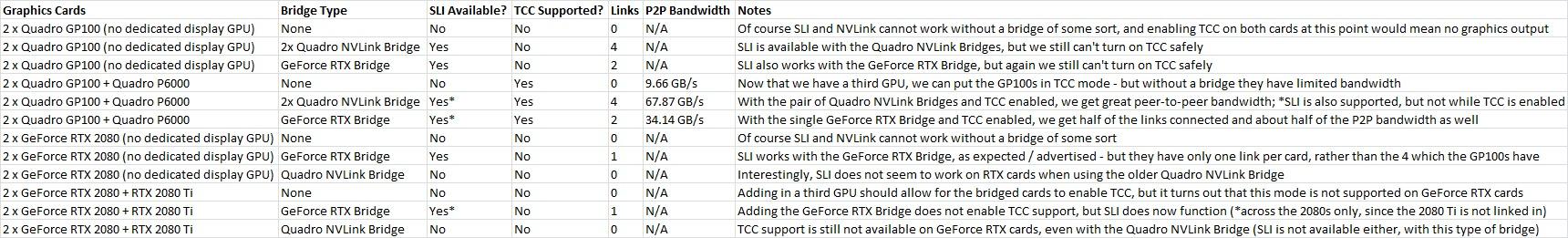 NVLink on NVIDIA GeForce RTX 2080 & 2080 Ti in Windows 10