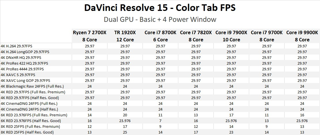 DaVinci Resolve 15: Core i7 9700K & i9 9900K Performance