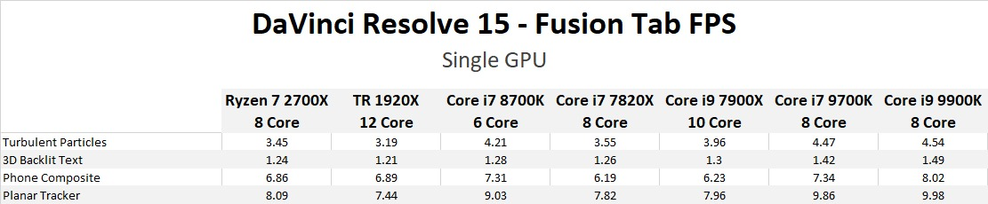 DaVinci Resolve 15: Core i7 9700K & i9 9900K Performance