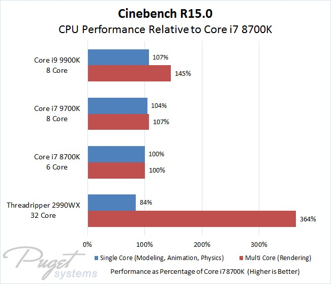 Cinema 4D: Intel Core i7 9700K & i9 9900K Performance