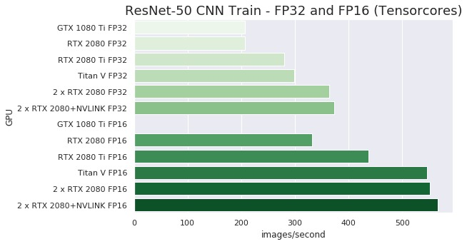NVLINK on RTX 2080 TensorFlow and Peer-to-Peer Performance with Linux