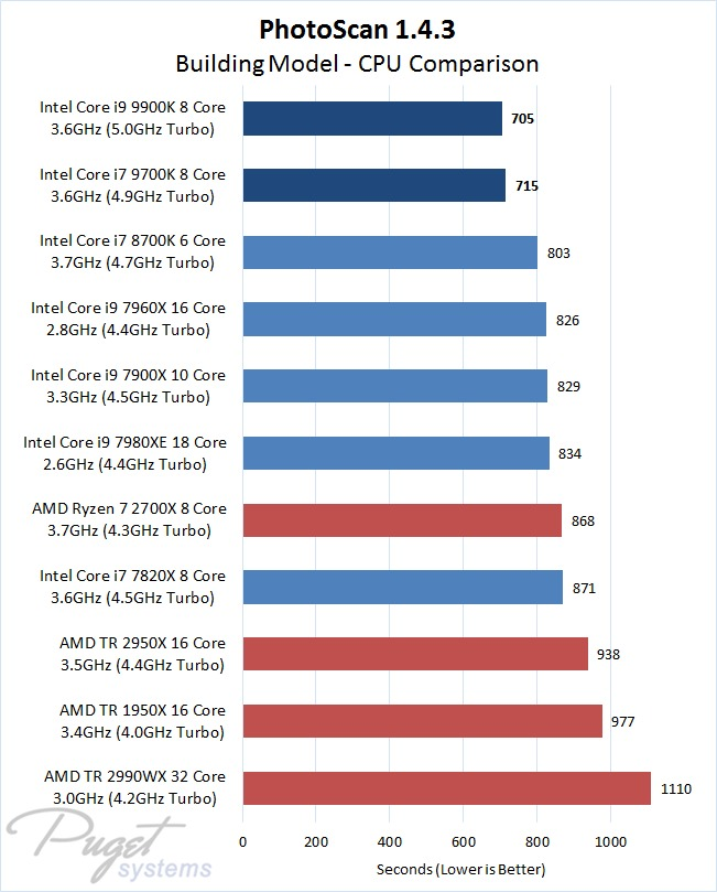 PhotoScan 1.4.3 Core i9 9900K CPU Performance Comparison with Building Model Image Set