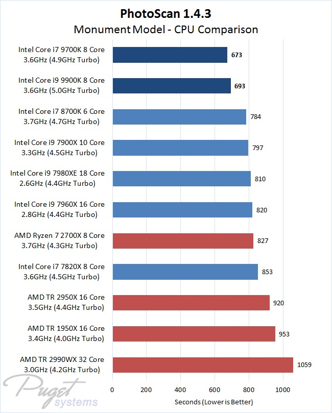 PhotoScan 1.4.3 Core i9 9900K CPU Performance Comparison with Monument Model Image Set