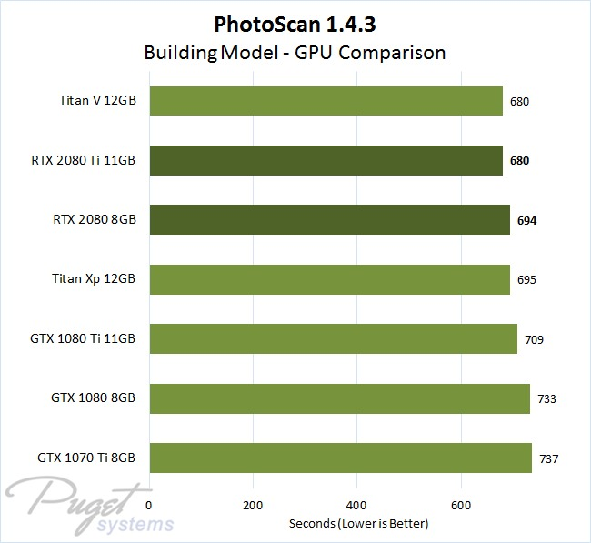 PhotoScan 1.4.3 GeForce RTX 2080 and 2080 Ti GPU Performance Comparison with Building Model Image Set