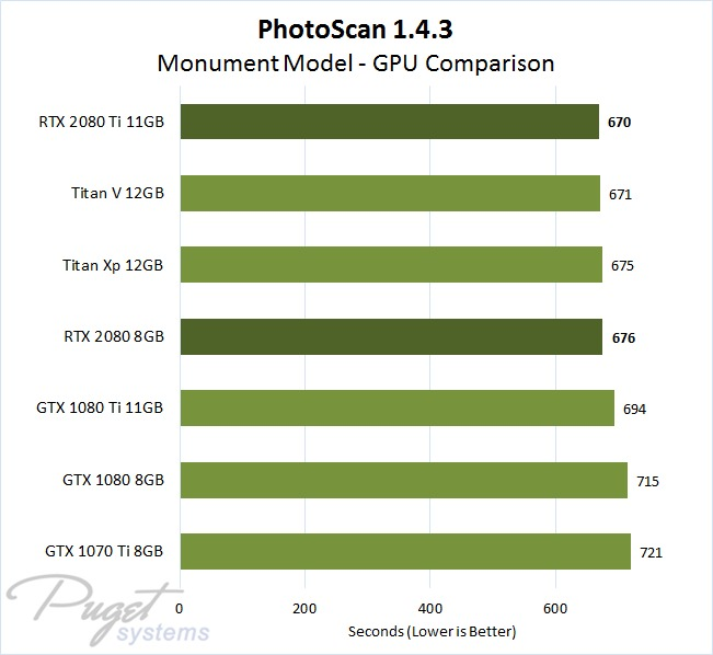 PhotoScan 1.4.3 GeForce RTX 2080 and 2080 Ti GPU Performance Comparison with Monument Model Image Set