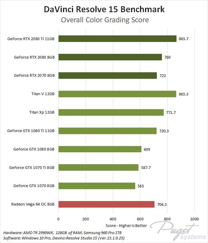 DaVinci Resolve 15 GeForce GPU Comparison